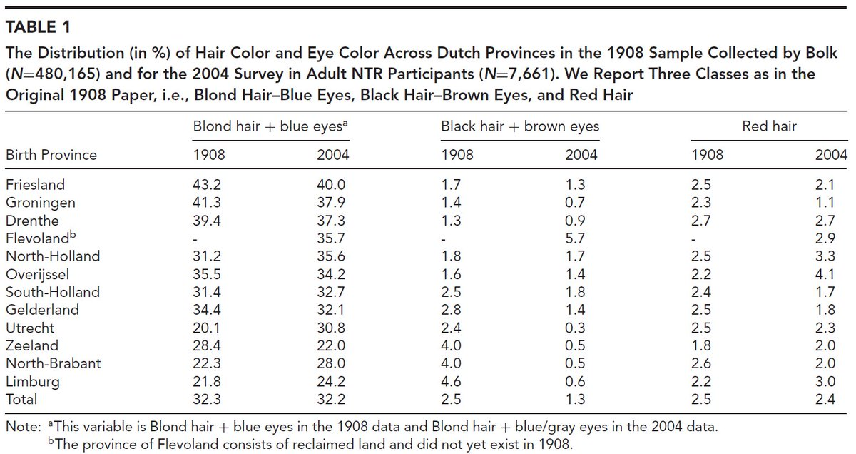 Dutch Hair And Eye Color Distributionthe Genetic Overlap Between