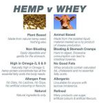 Hemp vs Whey